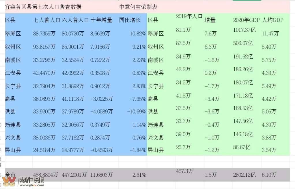 扬州各区县gdp和人口_扬州市各区县 江都区人口最多GDP第一,高邮市面积最大